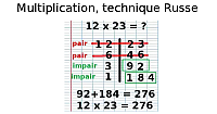 Multiplication, technique Russe
