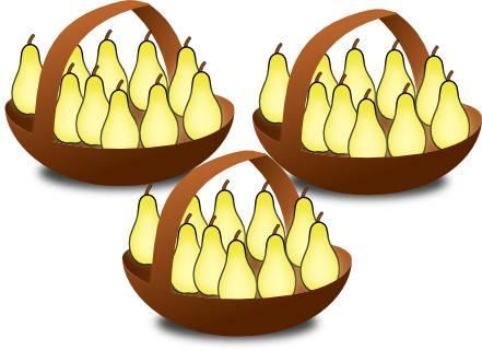 Si je prend 3 paniers remplis de 10 poires chacun alors j'ai 30 poires (3 x 10)