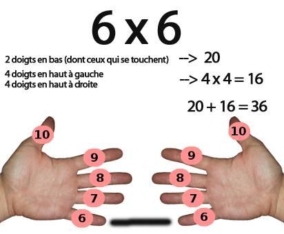 multiplier 6 par 6 avec les doigts