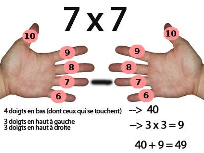multiplier 7 par 7 avec les doigts