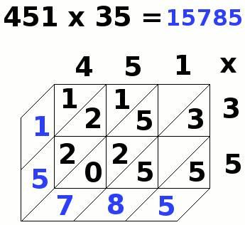 multiplication par jalousies, 451x35, étape 14