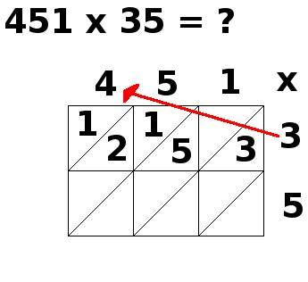 multiplication par jalousies, 451x35, étape 4