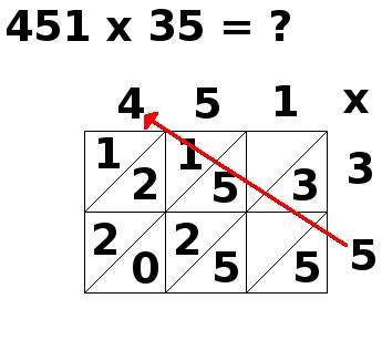 multiplication par jalousies, 451x35, étape 7