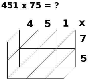 multiplication par jalousies, 451x75, étape 1