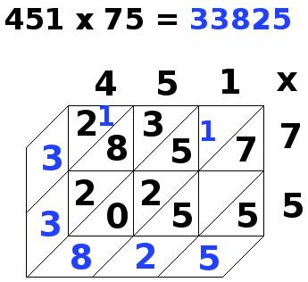 multiplication par jalousies, 451x75, étape 13