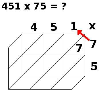 multiplication par jalousies, 451x75, étape 2