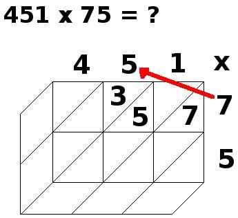 multiplication par jalousies, 451x75, étape 3