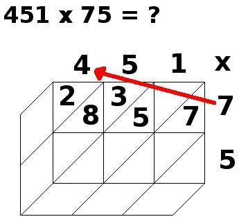 multiplication par jalousies, 451x75, étape 4