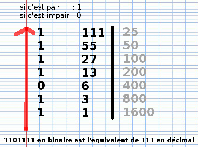 multiplication russe 111x25, décomposition binaire