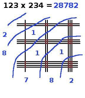 multiplication en ligne, 123x234, étape 9