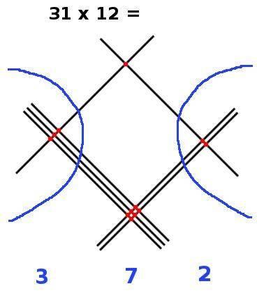 Multiplier avec des lignes, étape 9