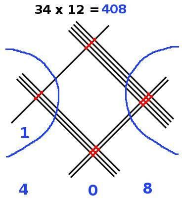 multiplication en ligne, 34x12, résultat