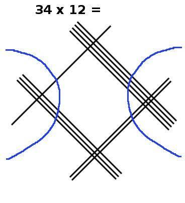 multiplication en ligne, 34x12, étape 3