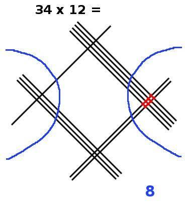 multiplication en ligne, 34x12, étape 4