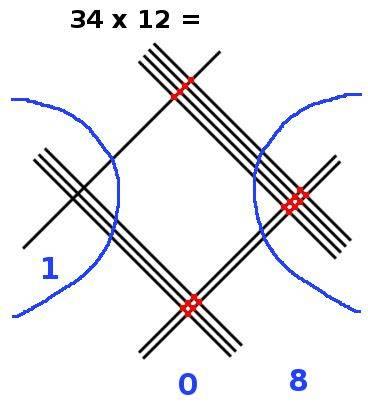 multiplication en ligne, 34x12, étape 5