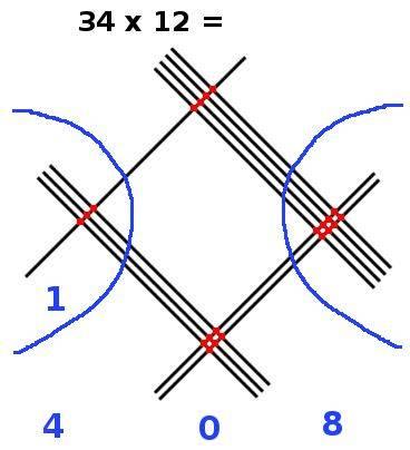 multiplication en ligne, 34x12, étape 6