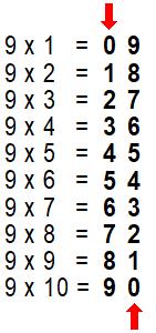 Dans la table de multiplication de 9, tous les chiffres des dizaines augmentent (0 1 2 3 4 5 6 7 9), tandis que tous les chiffres des unités descendent (9 8 7 6 5 4 3 2 1 0)