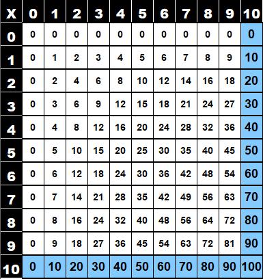 Table de multiplication de 10 dans la table de Pythagore