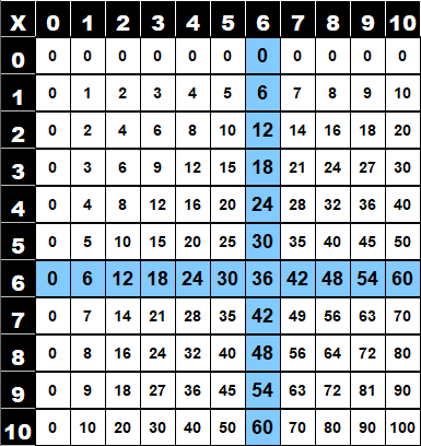 Table de multiplication de 6 dans la table de Pythagore