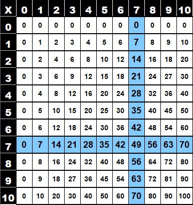 Table de multiplication de 6 dans la table de Pythagore
