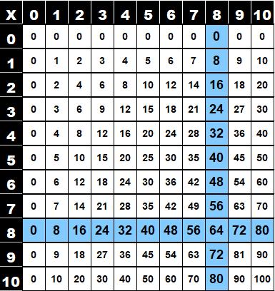 Table de multiplication de 8 dans la table de Pythagore