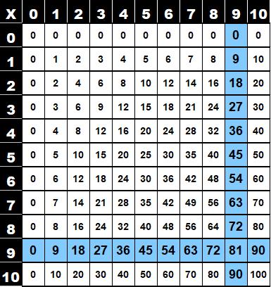 Table de multiplication de 9 dans la table de Pythagore