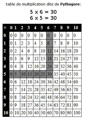 Table de multiplication dite de Pythagore pour apprendre à multiplier
