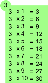 Table de multiplication de 3