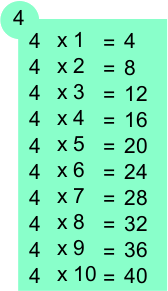 Table de multiplication de 4