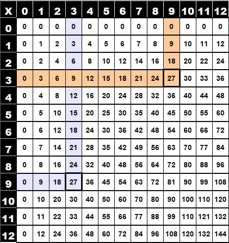 Table de multiplication de Pythagore (3x9)