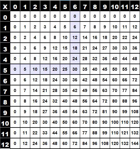 Table de multiplication de Pythagore (5x6)