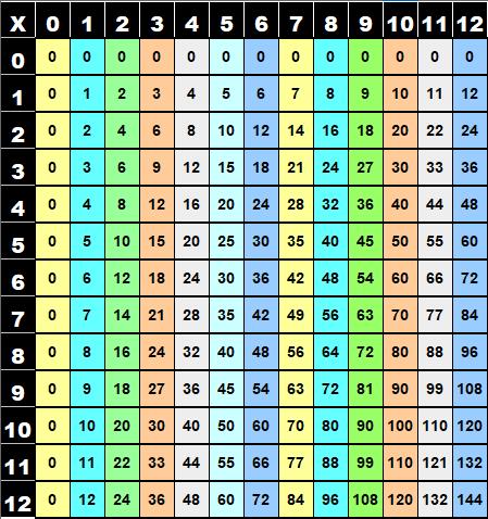 Observation de la table de multiplication de Pythagore