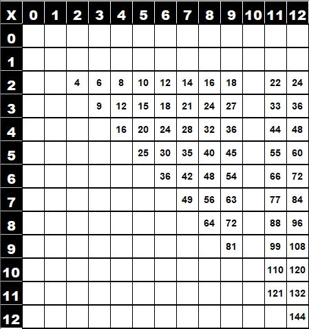 Table de multiplication de Pythagore simplifiée