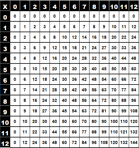 Table de multiplication de Pythagore