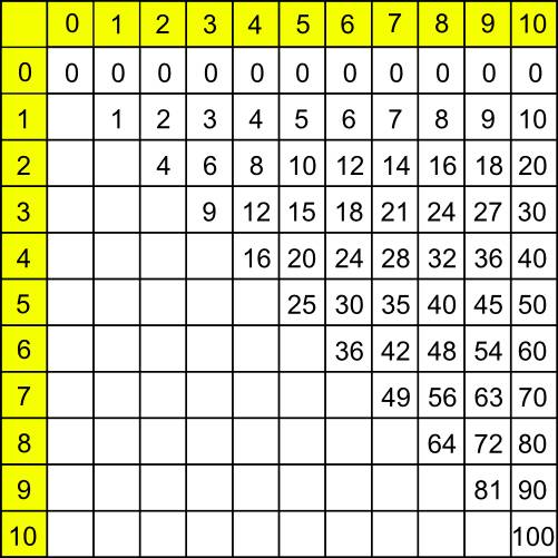 Tables de multiplication simplifi es apprendre les for Multiplication table de 4