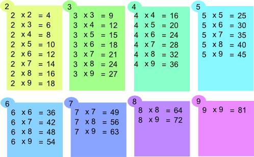 Table de multiplication for Comment apprendre les tables de multiplication en jouant